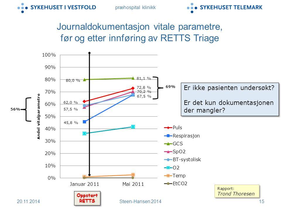 præhospital klinikk Journaldokumentasjon vitale parametre, før og etter innføring av RETTS Triage Er ikke pasienten undersøkt.