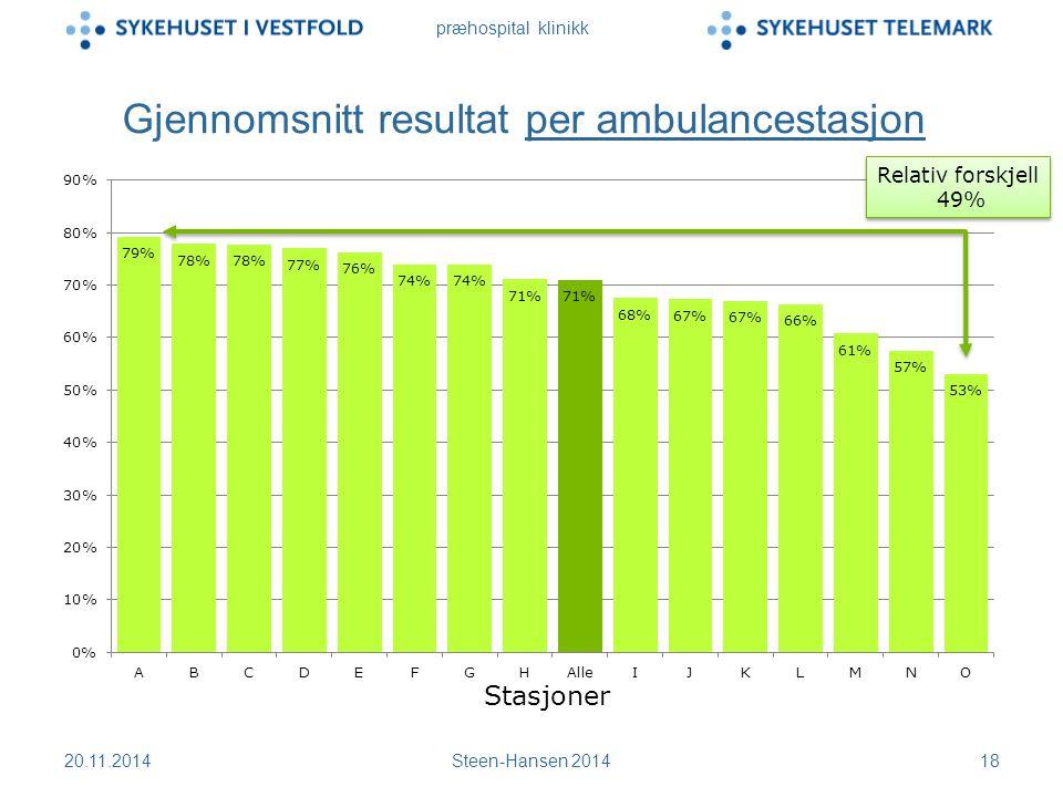 præhospital klinikk Gjennomsnitt resultat per ambulancestasjon 20.11.2014Steen-Hansen 201418 Relativ forskjell 49% Stasjoner