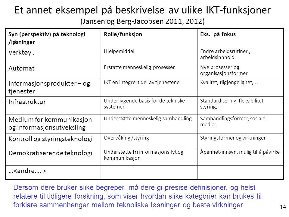 14 Et annet eksempel på beskrivelse av ulike IKT-funksjoner (Jansen og Berg-Jacobsen 2011, 2012) Syn (perspektiv) på teknologi /løsninger Rolle/funksjonEks.