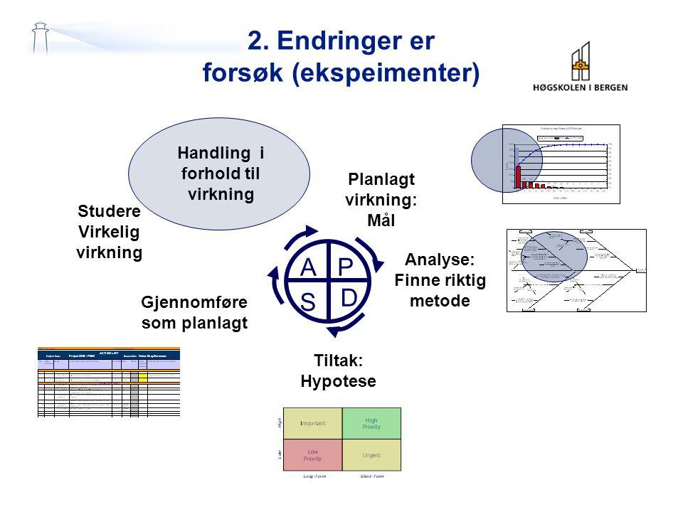 2. Endringer er forsøk (ekspeimenter) P D S A Planlagt virkning: Mål Analyse: Finne riktig metode Tiltak: Hypotese Studere Virkelig virkning Handling