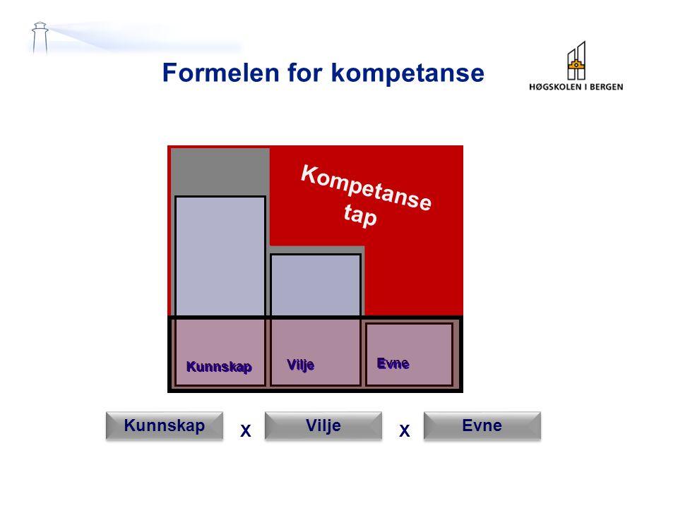 Formelen for kompetanse Evne Vilje Kunnskap X Vilje Evne X Kompetanse tap