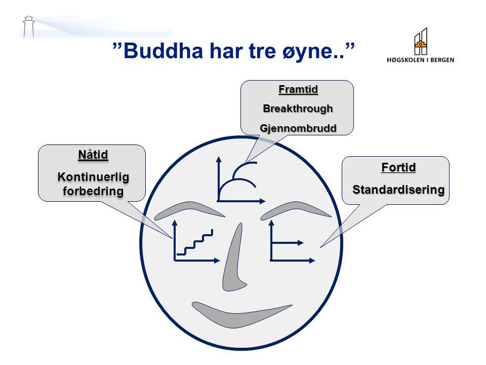 """""""Buddha har tre øyne.."""" FortidStandardisering Nåtid Kontinuerlig forbedring Nåtid Kontinuerlig forbedring FramtidBreakthroughGjennombrudd"""
