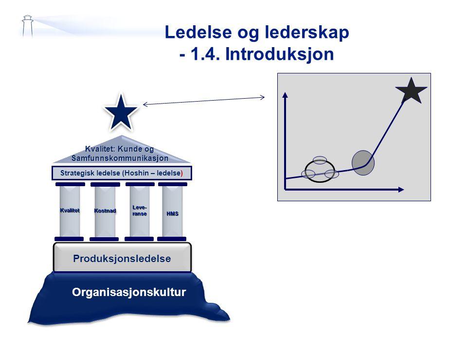 Ledelse og lederskap - 1.4. Introduksjon Kvalitet: Kunde og Samfunnskommunikasjon Strategisk ledelse (Hoshin – ledelse) KvalitetKvalitetLeve-ranseLeve