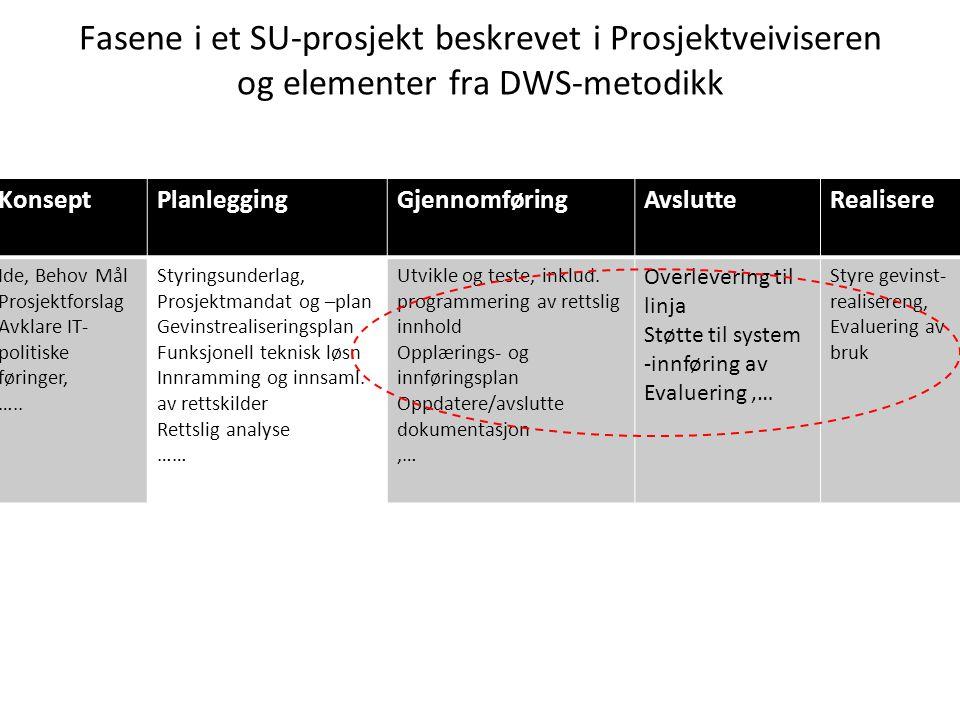 Fasene i et SU-prosjekt beskrevet i Prosjektveiviseren og elementer fra DWS-metodikk KonseptPlanleggingGjennomføringAvslutteRealisere Ide, Behov Mål P