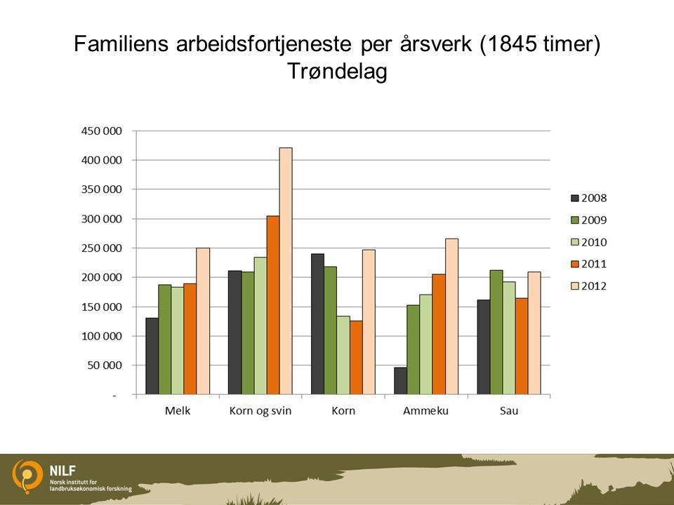 Familiens arbeidsfortjeneste per årsverk (1845 timer) Trøndelag