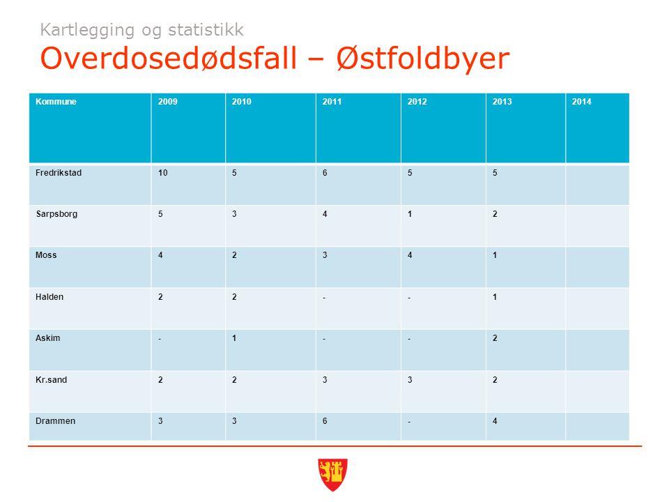 Kartlegging og statistikk Overdosedødsfall – Østfoldbyer Kommune200920102011201220132014 Fredrikstad105655 Sarpsborg53412 Moss42341 Halden22--1 Askim-1--2 Kr.sand22332 Drammen336-4