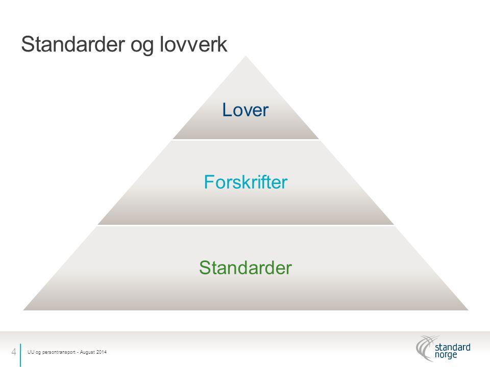 5 Norske lover og forskrifter − Lover og forskrifter viser til Norsk Standard på flere områder − Norsk Standard kan bidra innholdsmessig til utviklingen av offentlige forskrifter (eks.