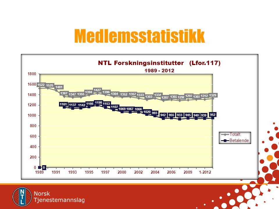 Medlemsstatistikk