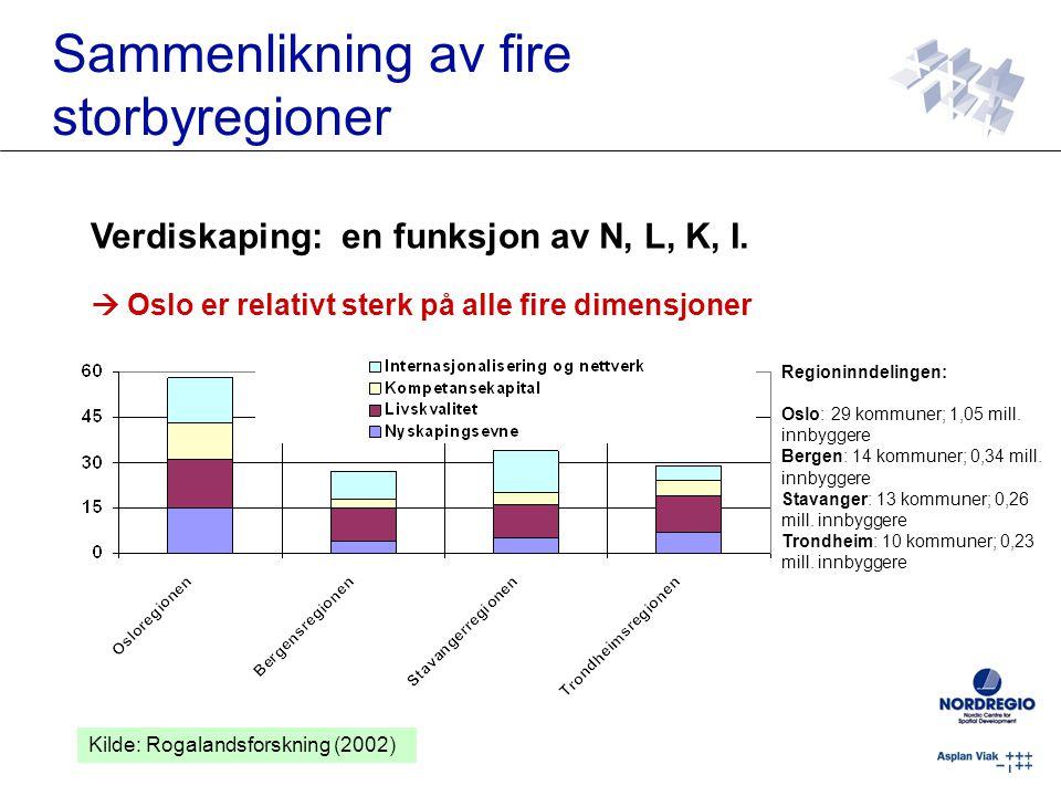 Sammenlikning av fire storbyregioner Verdiskaping: en funksjon av N, L, K, I.  Oslo er relativt sterk på alle fire dimensjoner Regioninndelingen: Osl