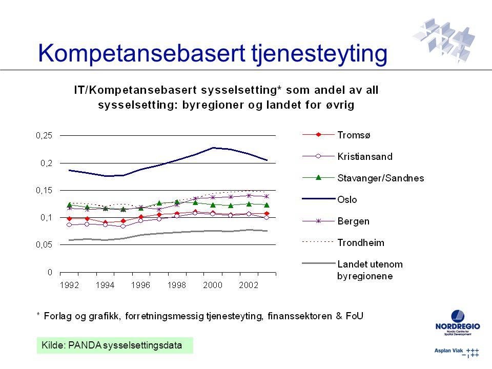 Kompetansebasert tjenesteyting Kilde: PANDA sysselsettingsdata
