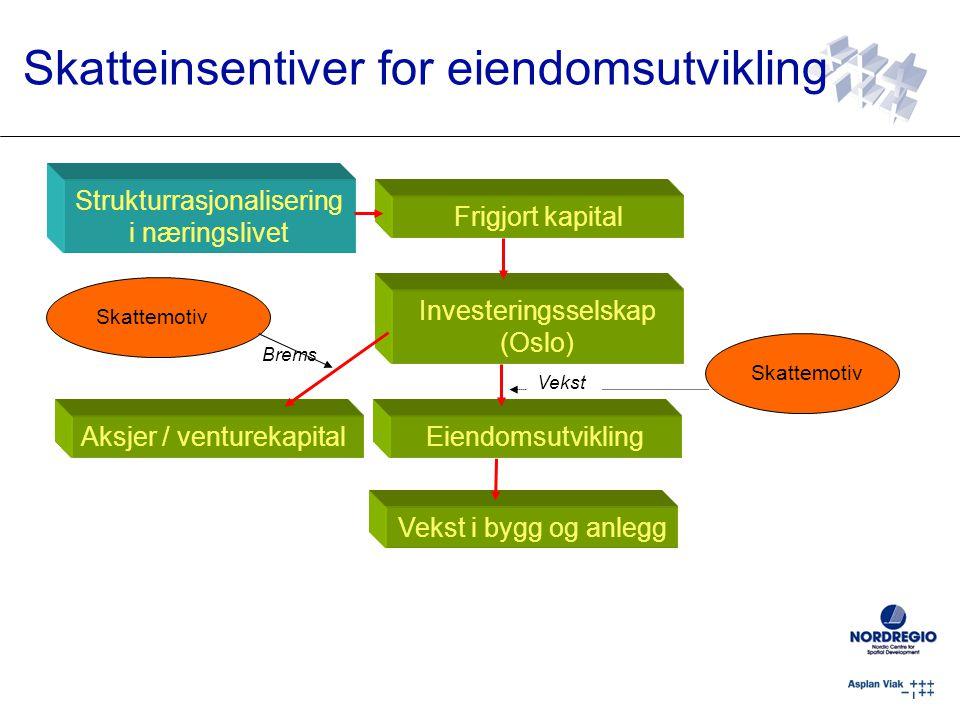 Skatteinsentiver for eiendomsutvikling Strukturrasjonalisering i næringslivet EiendomsutviklingAksjer / venturekapital Frigjort kapital Investeringsselskap (Oslo) Vekst i bygg og anlegg Skattemotiv Vekst Brems