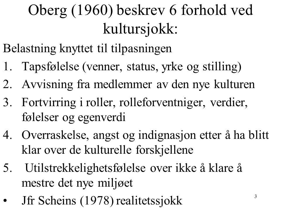 3 Oberg (1960) beskrev 6 forhold ved kultursjokk: Belastning knyttet til tilpasningen 1.Tapsfølelse (venner, status, yrke og stilling) 2.Avvisning fra