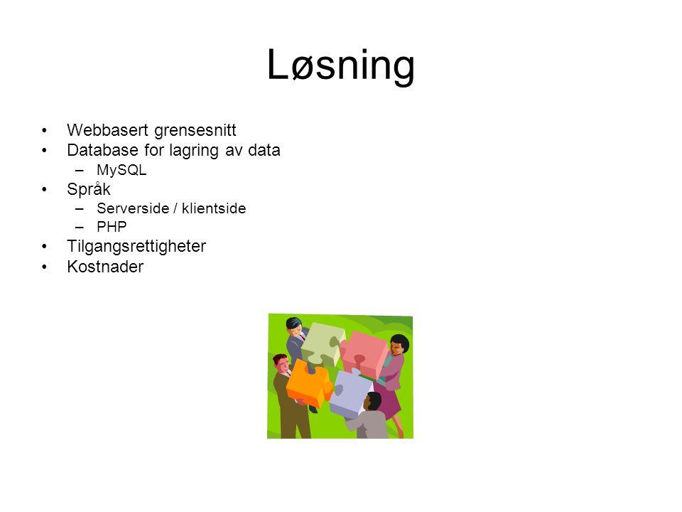 Løsning Webbasert grensesnitt Database for lagring av data –MySQL Språk –Serverside / klientside –PHP Tilgangsrettigheter Kostnader