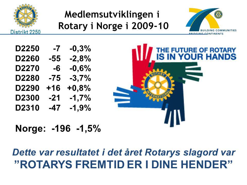 Distrikt 2250 Medlemsutviklingen i Rotary i Norge i 2009-10 D2250 -7 -0,3% D2260 -55 -2,8% D2270 -6 -0,6% D2280 -75 -3,7% D2290 +16 +0,8% D2300 -21 -1,7% D2310 -47 -1,9% Norge: -196 -1,5% Dette var resultatet i det året Rotarys slagord var ROTARYS FREMTID ER I DINE HENDER