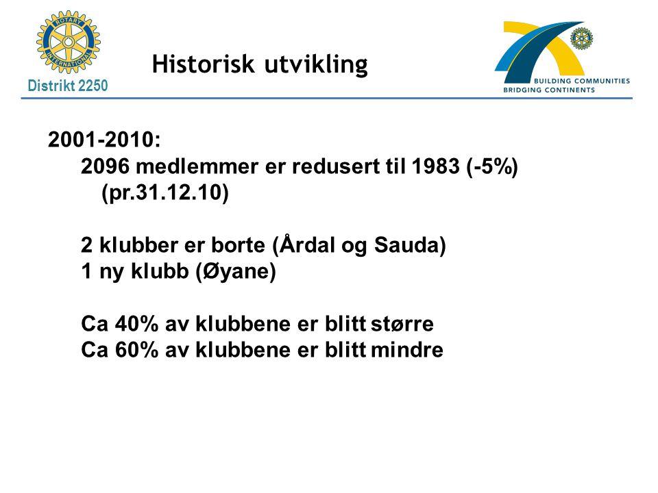 Distrikt 2250 Historisk utvikling 2001-2010: 2096 medlemmer er redusert til 1983 (-5%) (pr.31.12.10) 2 klubber er borte (Årdal og Sauda) 1 ny klubb (Øyane) Ca 40% av klubbene er blitt større Ca 60% av klubbene er blitt mindre