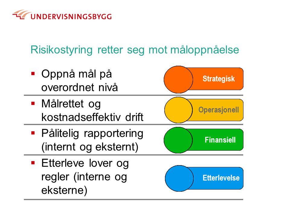 Risikostyring retter seg mot måloppnåelse  Oppnå mål på overordnet nivå  Målrettet og kostnadseffektiv drift  Pålitelig rapportering (internt og eksternt)  Etterleve lover og regler (interne og eksterne) Strategisk Operasjonell Finansiell Etterlevelse