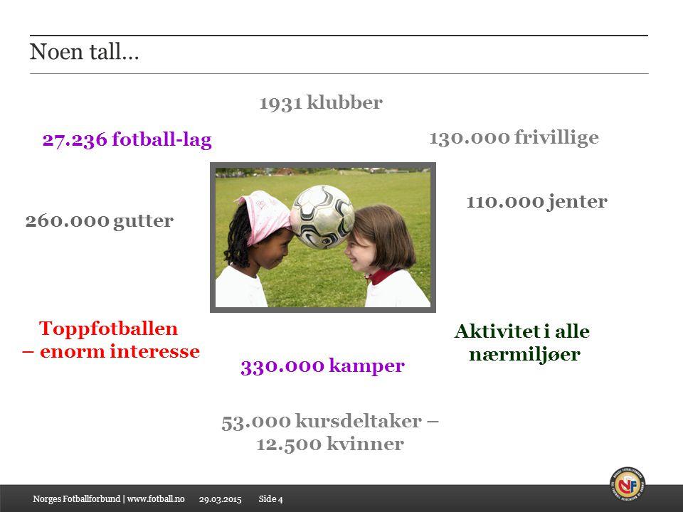 29.03.2015 Utviklingen i tall Norges Fotballforbund   www.fotball.noSide 25 Antallet lag, Buskerud Lag20082009 Totalt14271.462 Jenter/kvinner 286 310 Prosent20% 21 %