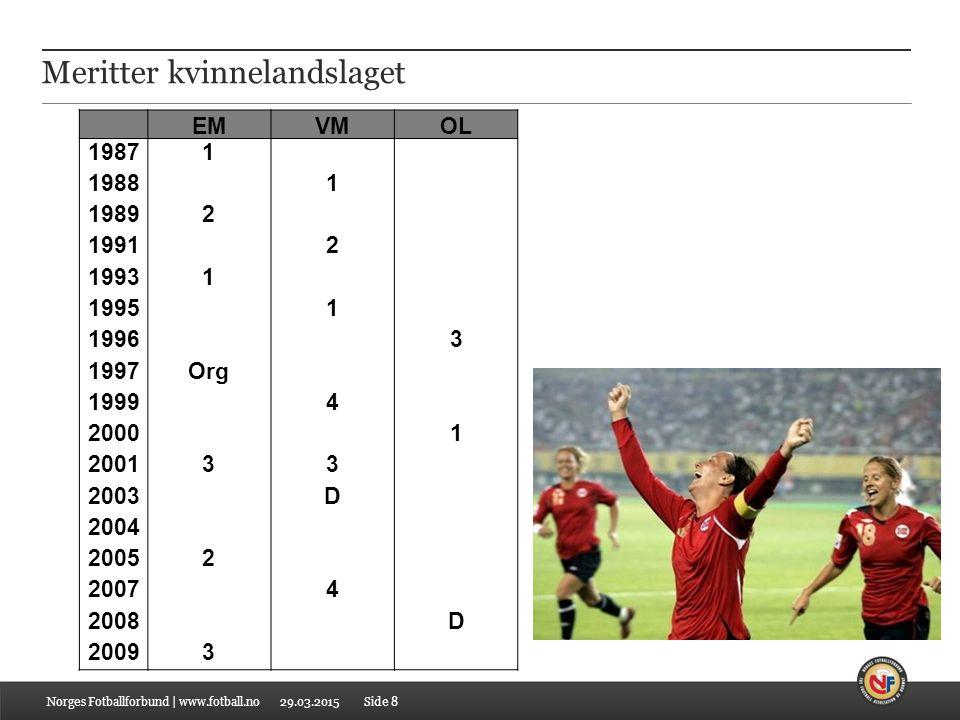 29.03.2015Norges Fotballforbund   www.fotball.noSide 9 UEFAs internasjonale konkurranser
