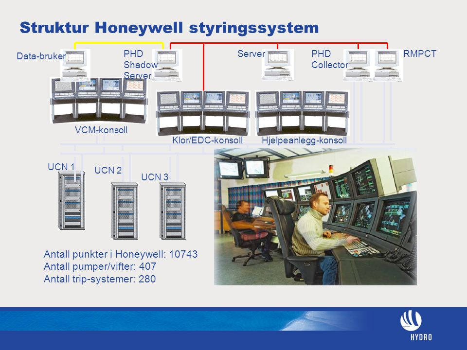 Data-bruker ServerPHD Shadow Server PHD Collector RMPCT VCM-konsoll Klor/EDC-konsollHjelpeanlegg-konsoll UCN 1 UCN 2 UCN 3 Antall punkter i Honeywell: 10743 Antall pumper/vifter: 407 Antall trip-systemer: 280 Struktur Honeywell styringssystem
