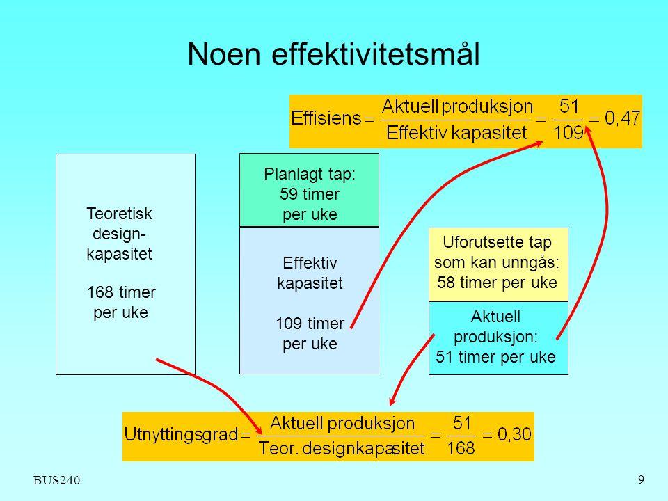 BUS240 9 Noen effektivitetsmål Teoretisk design- kapasitet 168 timer per uke Planlagt tap: 59 timer per uke Uforutsette tap som kan unngås: 58 timer p