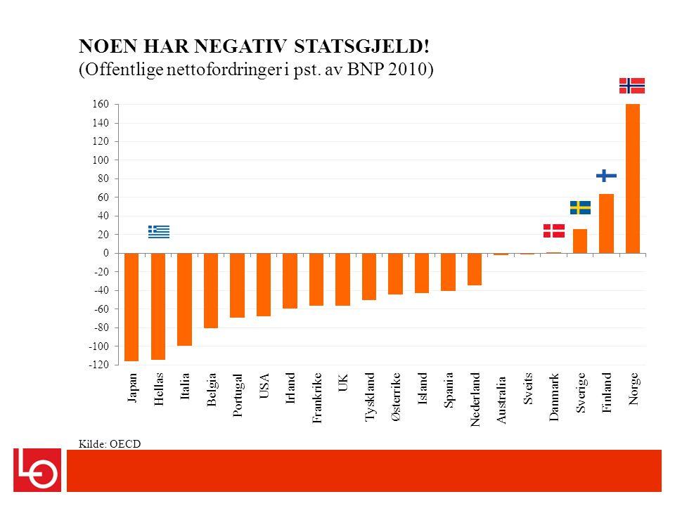 Kilde: OECD NOEN HAR NEGATIV STATSGJELD! (Offentlige nettofordringer i pst. av BNP 2010)