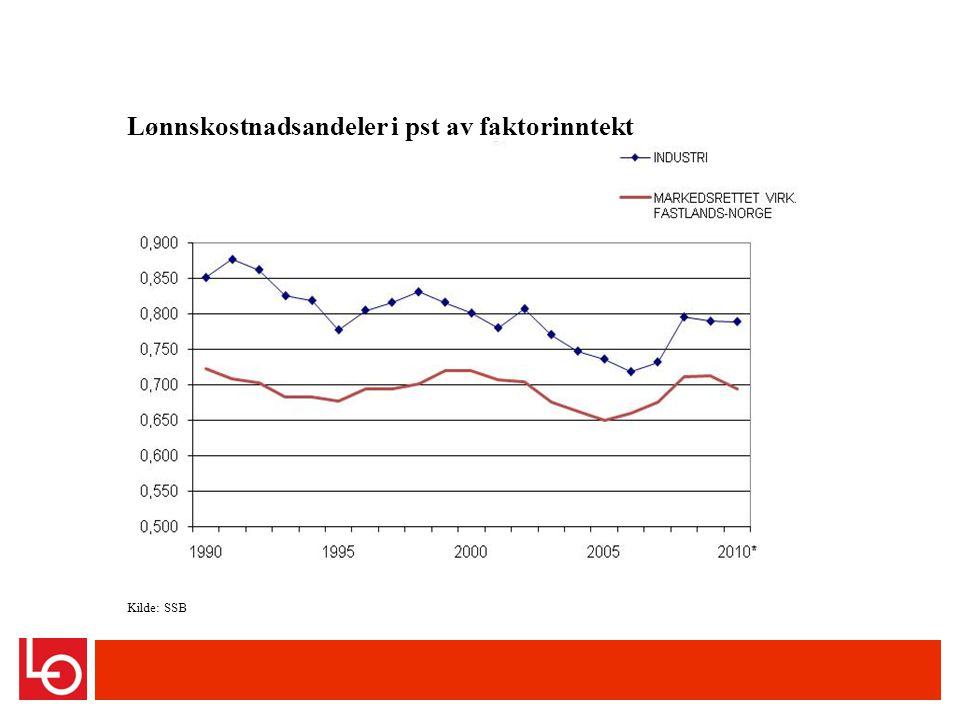Kilde: SSB Lønnskostnadsandeler i pst av faktorinntekt