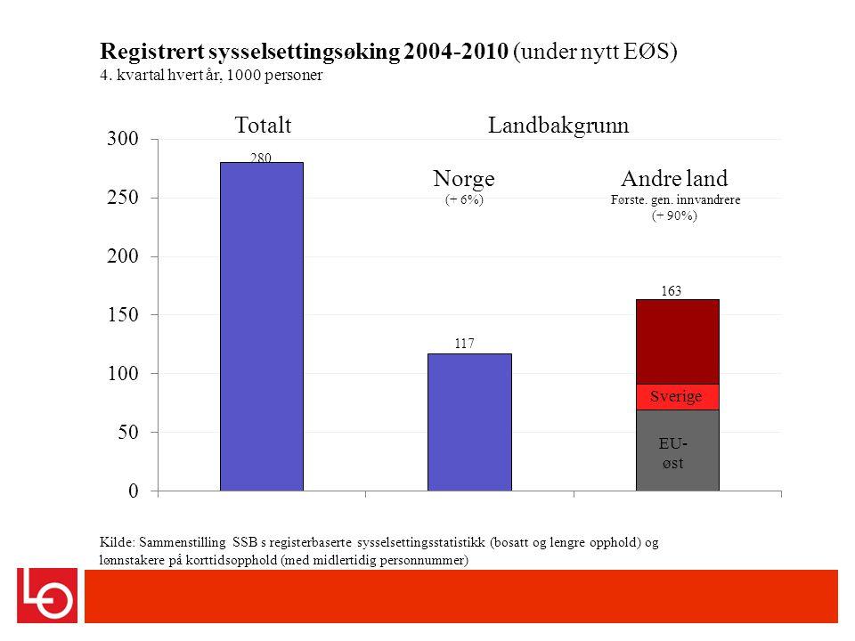 Registrert sysselsettingsøking 2004-2010 (under nytt EØS) 4.