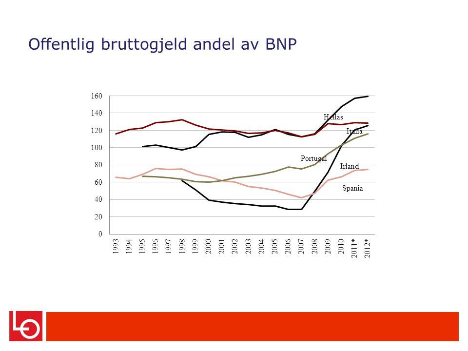 Offentlig bruttogjeld andel av BNP