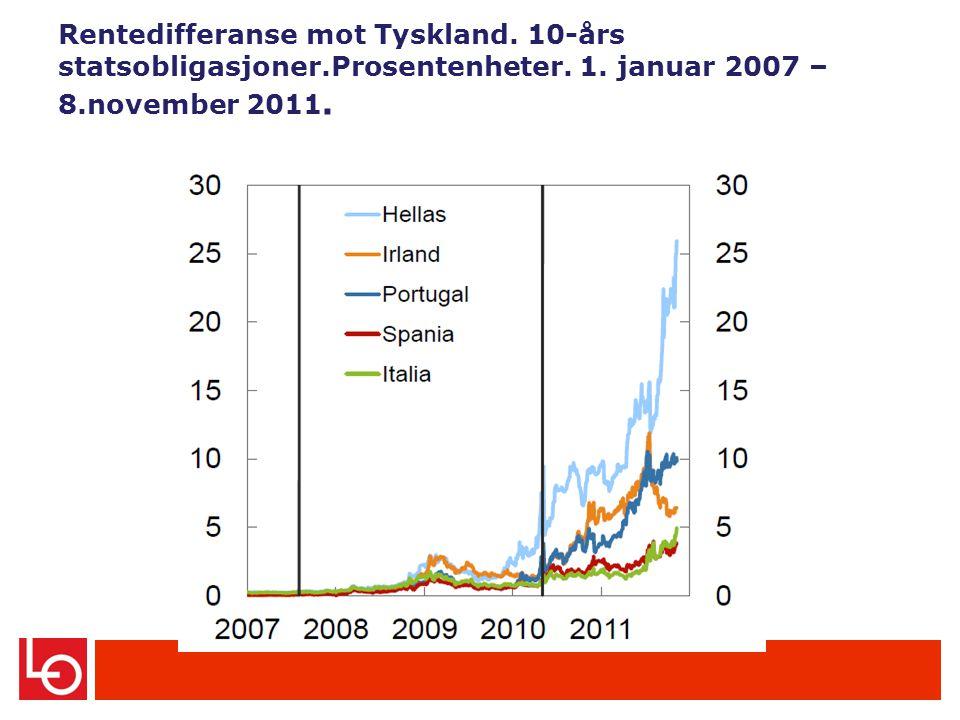 Rentedifferanse mot Tyskland.10-års statsobligasjoner.Prosentenheter.