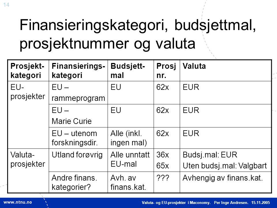 14 Finansieringskategori, budsjettmal, prosjektnummer og valuta Prosjekt- kategori Finansierings- kategori Budsjett- mal Prosj nr. Valuta EU- prosjekt