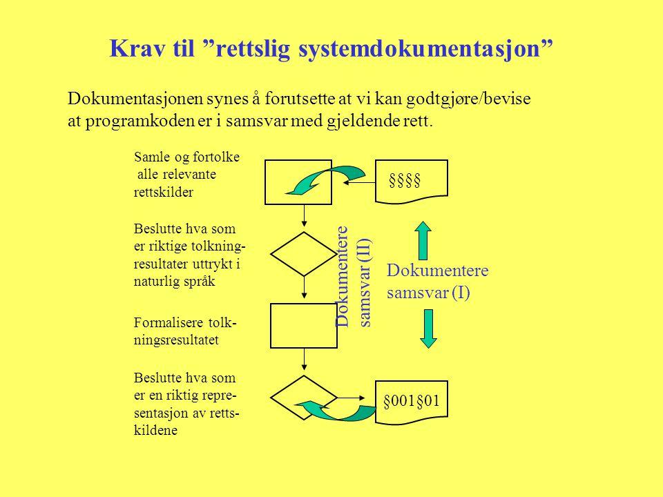 Krav til rettslig systemdokumentasjon Dokumentasjonen synes å forutsette at vi kan godtgjøre/bevise at programkoden er i samsvar med gjeldende rett.