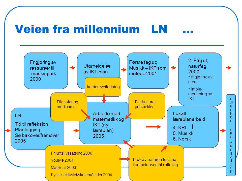Veien fra millennium LN … l Frigjøring av ressurser til maskinpark 2000 Utarbeidelse av IKT-plan Første fag ut; Musikk – IKT som metode 2001 2.