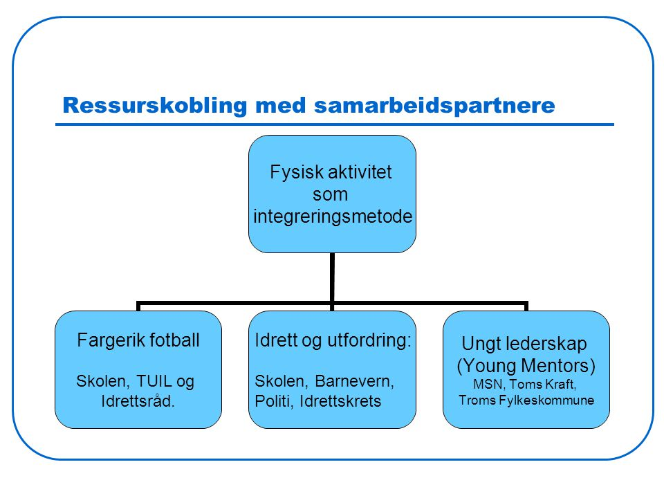 Ressurskobling med samarbeidspartnere Fysisk aktivitet som integreringsmetode Fargerik fotball Skolen, TUIL og Idrettsråd. Idrett og utfordring: Skole