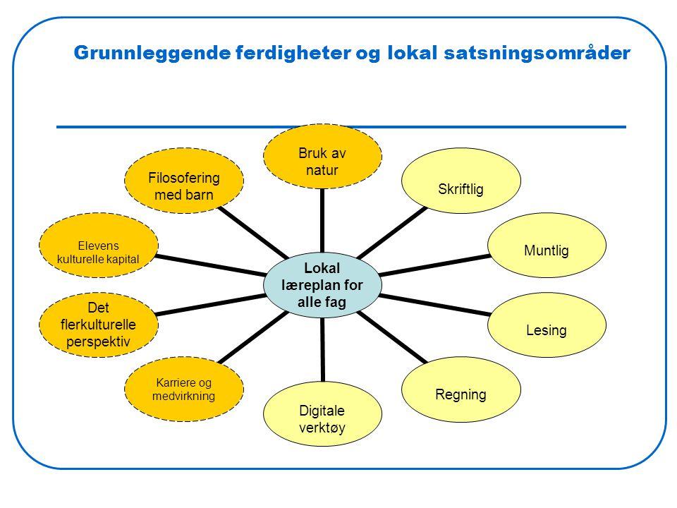 Grunnleggende ferdigheter og lokal satsningsområder Lokal læreplan for alle fag Bruk av naturSkriftlig MuntligLesingRegning Digitale verktøy Karriere