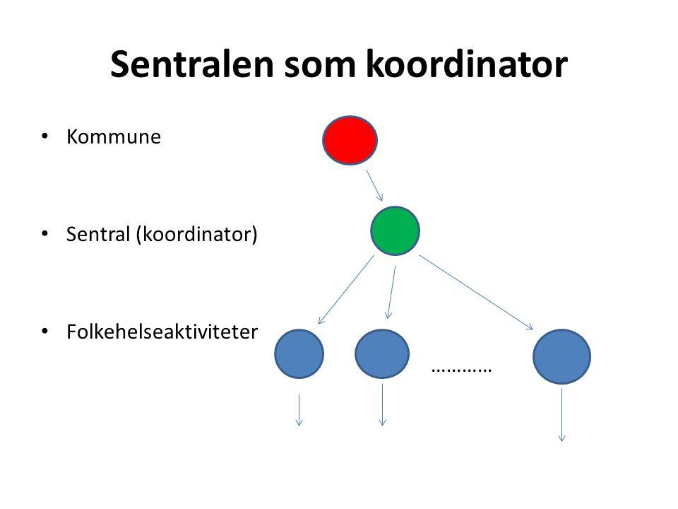 Sentralen som koordinator Kommune Sentral (koordinator) Folkehelseaktiviteter …………