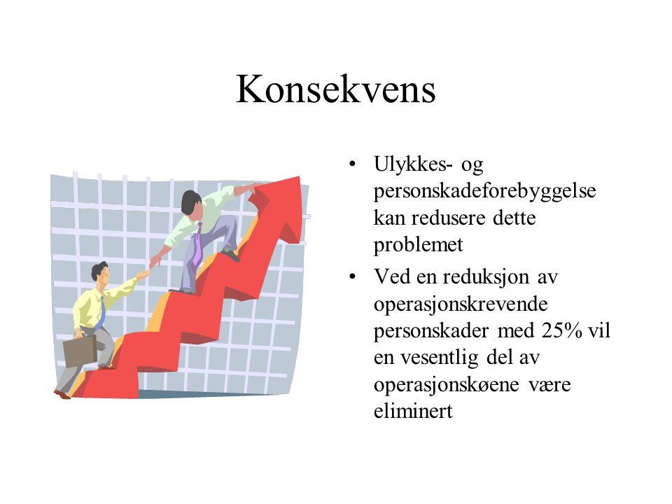 Konsekvens Ulykkes- og personskadeforebyggelse kan redusere dette problemet Ved en reduksjon av operasjonskrevende personskader med 25% vil en vesentl