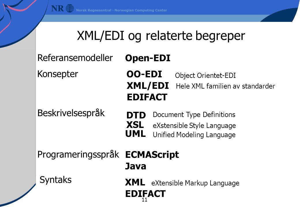 11 XML/EDI og relaterte begreper XML ECMAScript OO-EDI Open-EDI XSL DTD EDIFACT Referansemodeller Konsepter Syntaks Beskrivelsespråk XML/EDI Java EDIFACT Programeringsspråk UML Document Type Definitions Object Orientet-EDI eXstensible Style Language eXtensible Markup Language Unified Modeling Language Hele XML familien av standarder