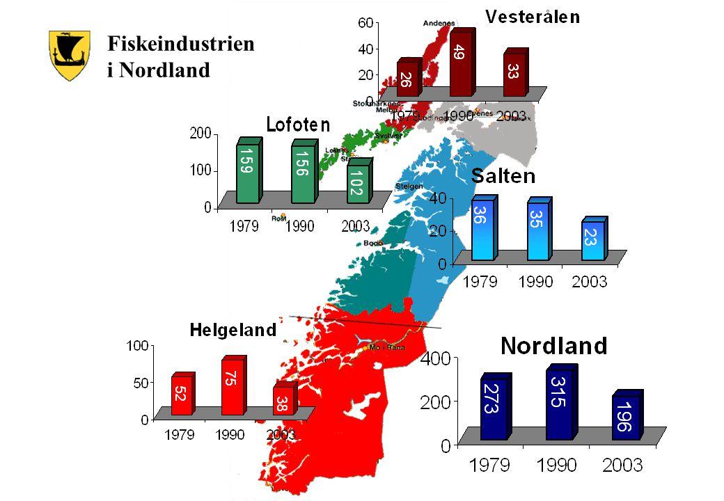 Fiskeindustrien i Nordland