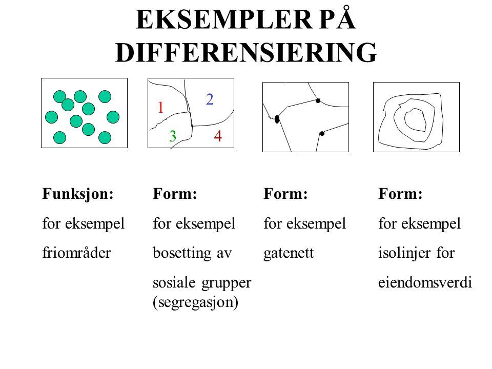 EKSEMPLER PÅ DIFFERENSIERING Funksjon: for eksempel friområder Form: for eksempel bosetting av sosiale grupper (segregasjon) Form: for eksempel gatenett Form: for eksempel isolinjer for eiendomsverdi 1 2 34