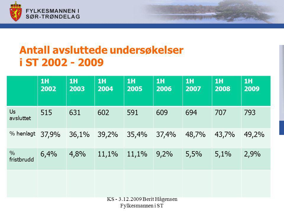 Antall avsluttede undersøkelser i ST 2002 - 2009 1H 2002 1H 2003 1H 2004 1H 2005 1H 2006 1H 2007 1H 2008 1H 2009 Us avsluttet 515631602591609694707793