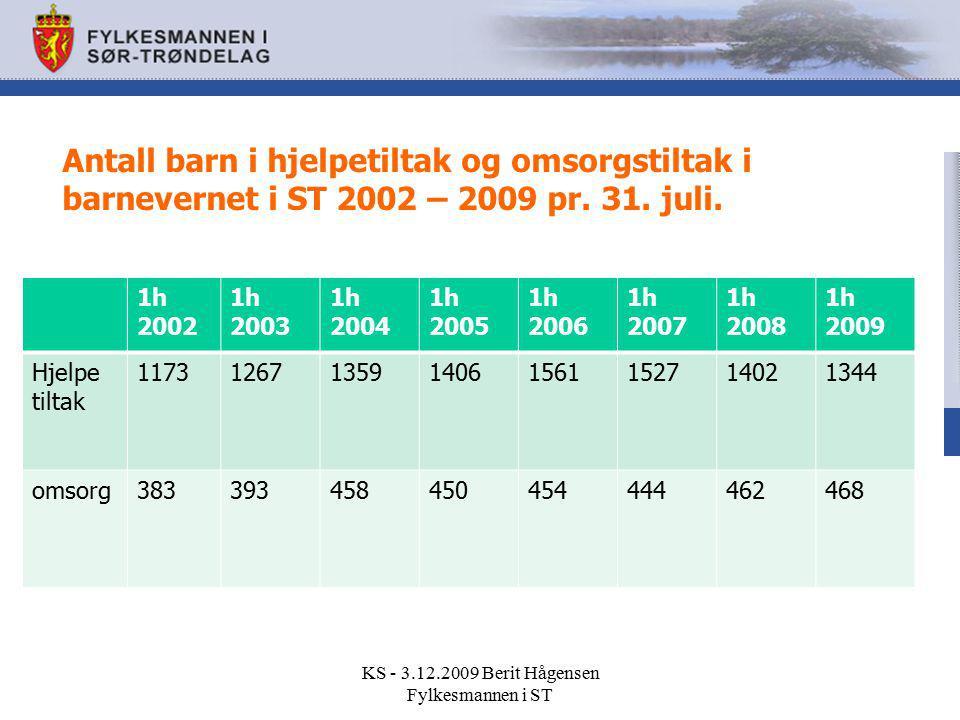Antall barn i hjelpetiltak og omsorgstiltak i barnevernet i ST 2002 – 2009 pr. 31. juli. 1h 2002 1h 2003 1h 2004 1h 2005 1h 2006 1h 2007 1h 2008 1h 20