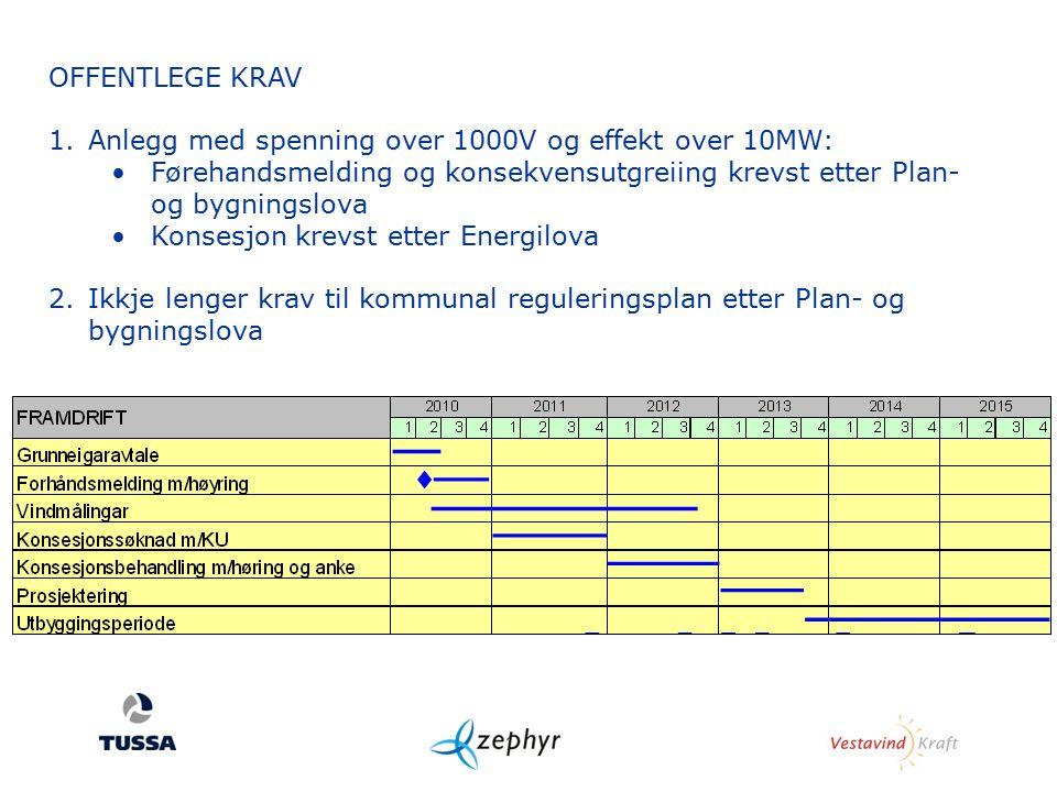 OFFENTLEGE KRAV 1.Anlegg med spenning over 1000V og effekt over 10MW: Førehandsmelding og konsekvensutgreiing krevst etter Plan- og bygningslova Konse