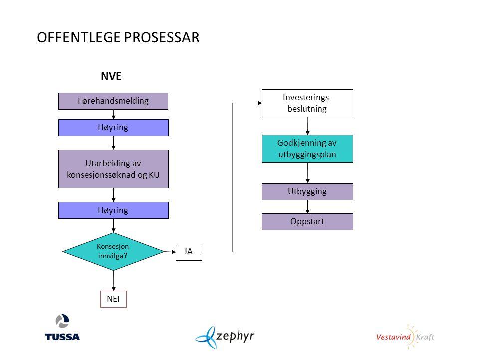 Førehandsmelding Utarbeiding av konsesjonssøknad og KU Høyring Investerings- beslutning Utbygging Oppstart Konsesjon innvilga.