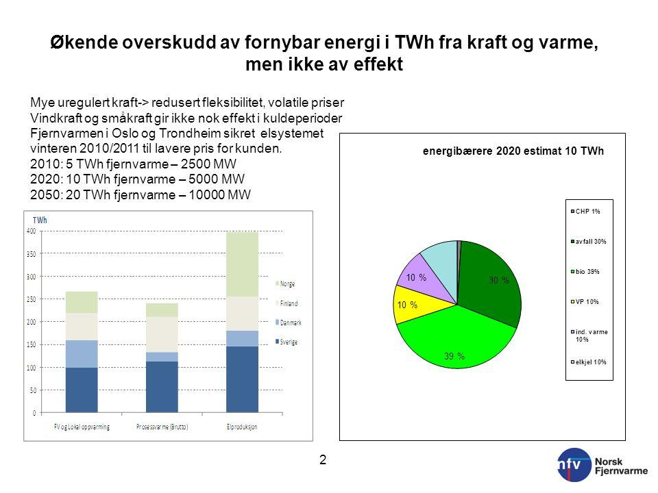 Økende overskudd av fornybar energi i TWh fra kraft og varme, men ikke av effekt 2 Mye uregulert kraft-> redusert fleksibilitet, volatile priser Vindk
