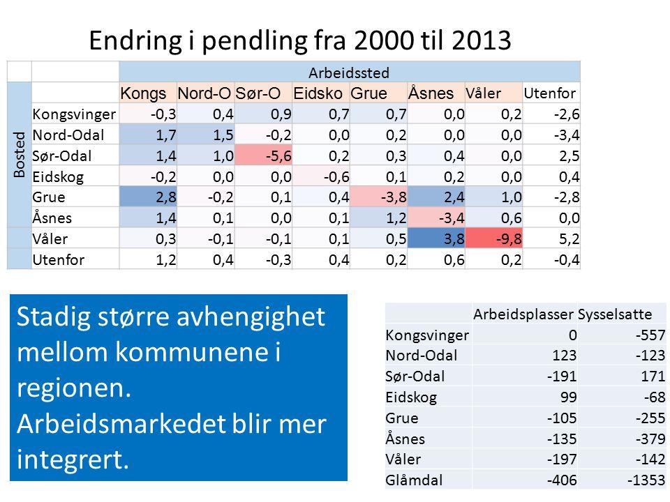 Endring i pendling fra 2000 til 2013 Arbeidssted Bosted KongsNord-OSør-OEidskoGrueÅsnes VålerUtenfor Kongsvinger-0,30,40,90,7 0,00,2-2,6 Nord-Odal1,71,5-0,20,00,20,0 -3,4 Sør-Odal1,41,0-5,60,20,30,40,02,5 Eidskog-0,20,0 -0,60,10,20,00,4 Grue2,8-0,20,10,4-3,82,41,0-2,8 Åsnes1,40,10,00,11,2-3,40,60,0 Våler0,3-0,1 0,10,53,8-9,85,2 Utenfor1,20,4-0,30,40,20,60,2-0,4 ArbeidsplasserSysselsatte Kongsvinger0-557 Nord-Odal123-123 Sør-Odal-191171 Eidskog99-68 Grue-105-255 Åsnes-135-379 Våler-197-142 Glåmdal-406-1353 Stadig større avhengighet mellom kommunene i regionen.