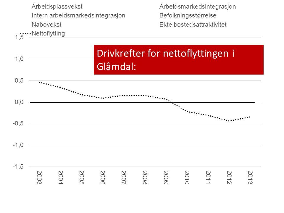 Drivkrefter for nettoflyttingen i Glåmdal: