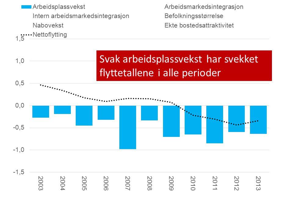 Svak arbeidsplassvekst har svekket flyttetallene i alle perioder
