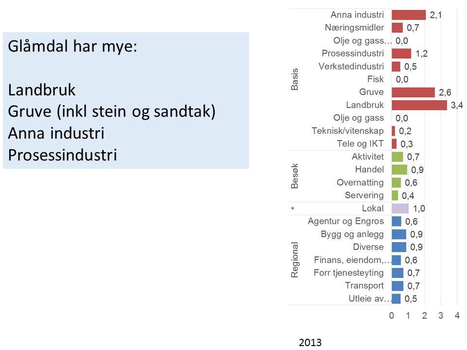 2013 Glåmdal har mye: Landbruk Gruve (inkl stein og sandtak) Anna industri Prosessindustri