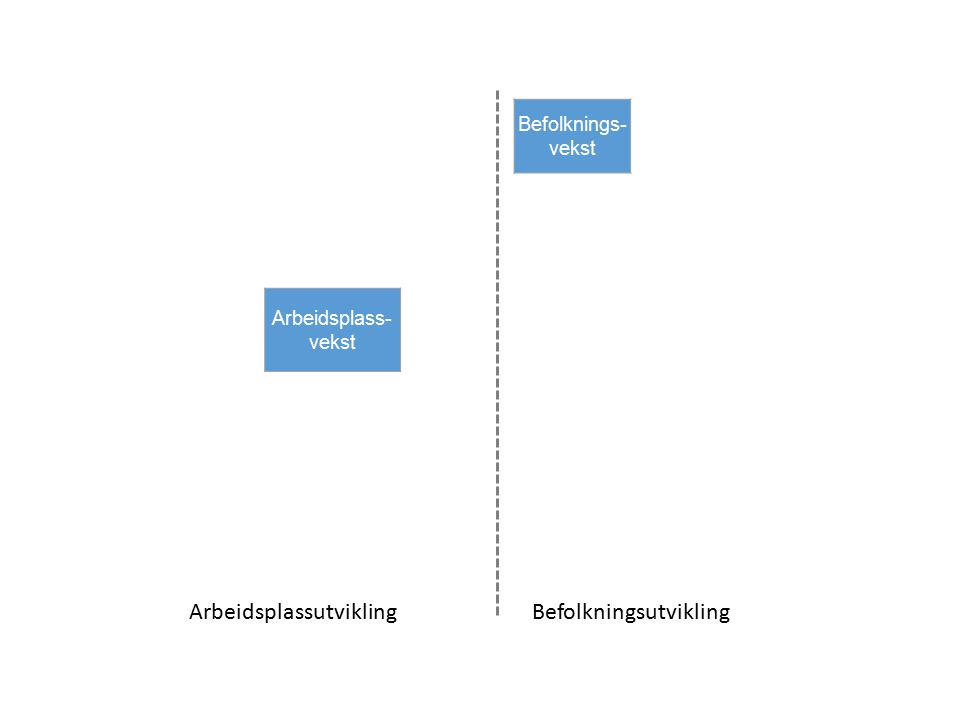 ArbeidsplassutviklingBefolkningsutvikling Lokale næringer Befolknings- vekst Flytting Andre forhold Bosteds- attraktivitet Offentlige arbeidsplasser Næringsliv Arbeidsplass- vekst Strukturelle forhold Fødsels-balanse Basis- næringer Regionale næringer Besøks- næringer Strategiske næringstyper