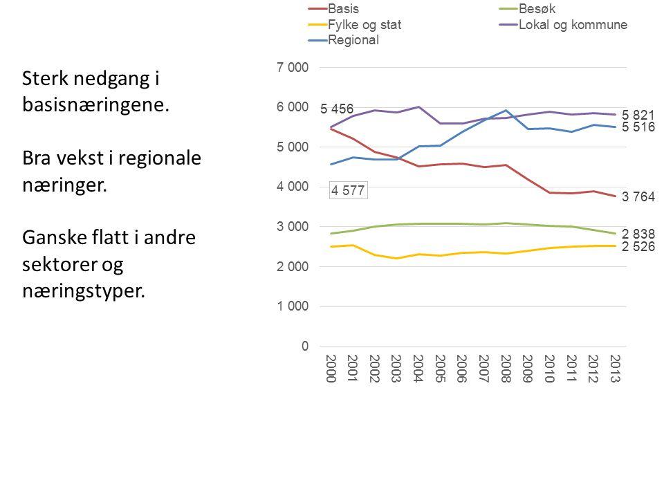 Sterk nedgang i basisnæringene.Bra vekst i regionale næringer.